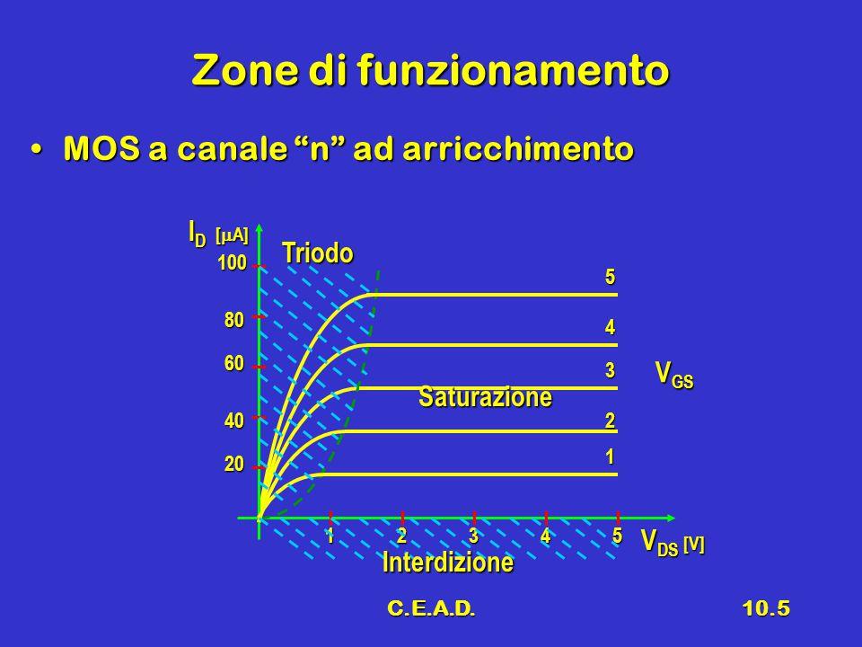 Zone di funzionamento MOS a canale n ad arricchimento ID [A] Triodo